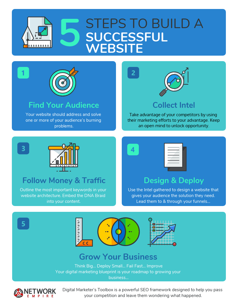 Digital Marketing Boot Camp - How To Build A WordPress Website 5 Step Process