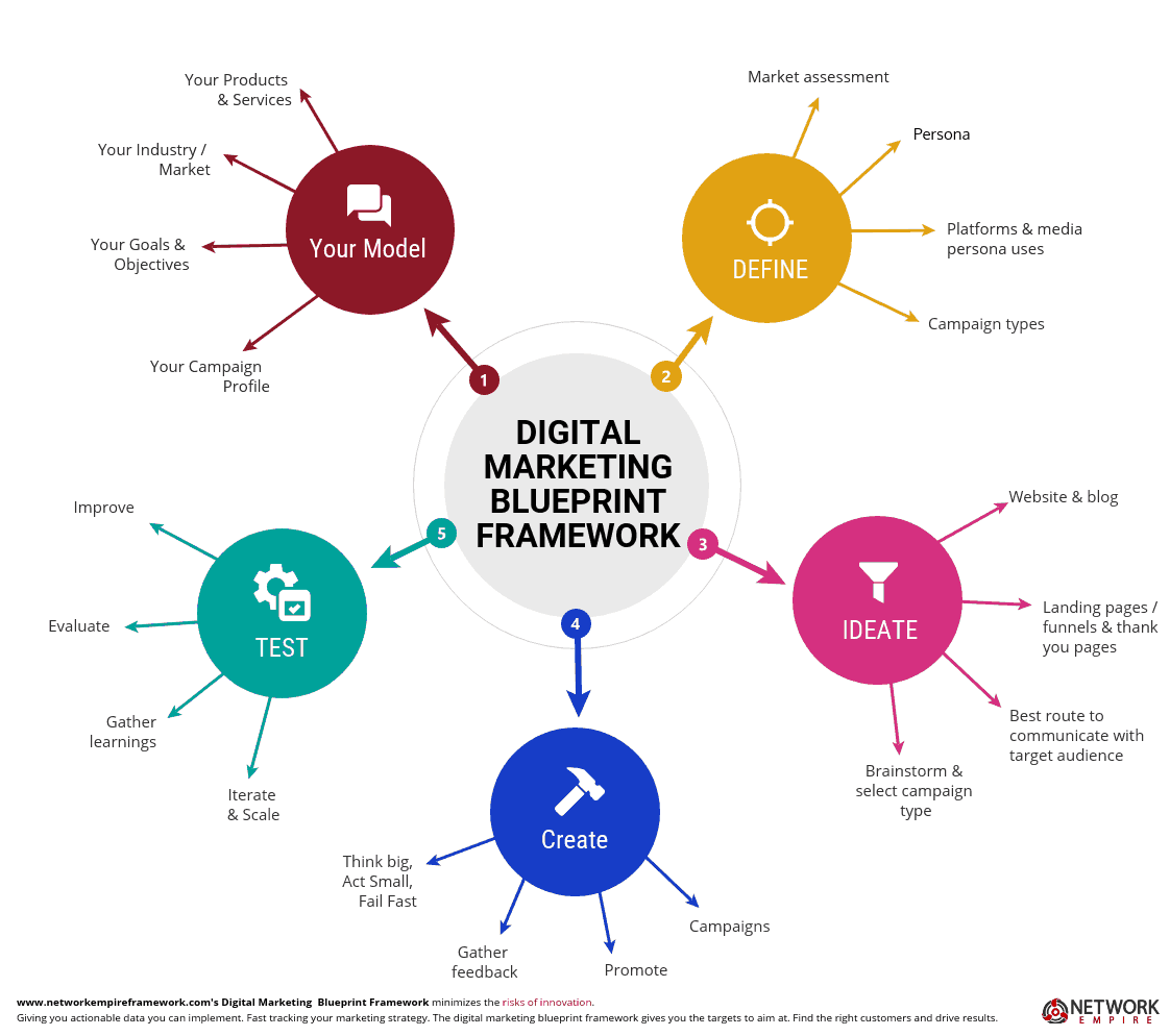 digital marketing blueprint framework