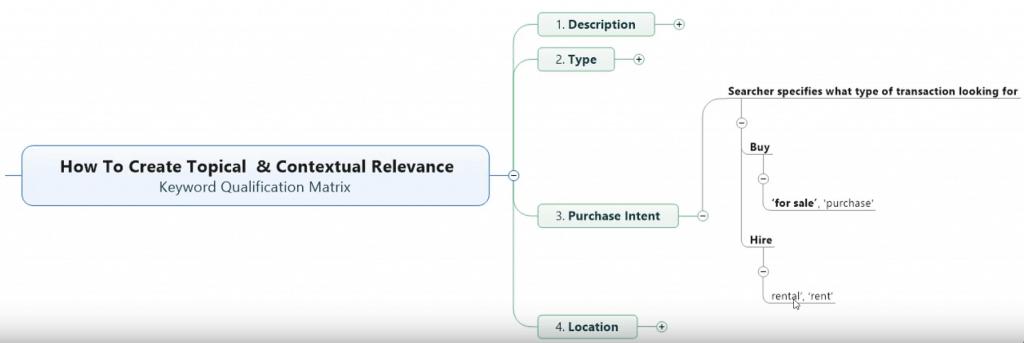 Keyword Qualification Method: (3) Buyer Intent