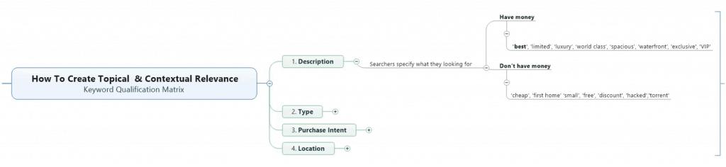 Keyword Qualification Method: (1) Descriptor