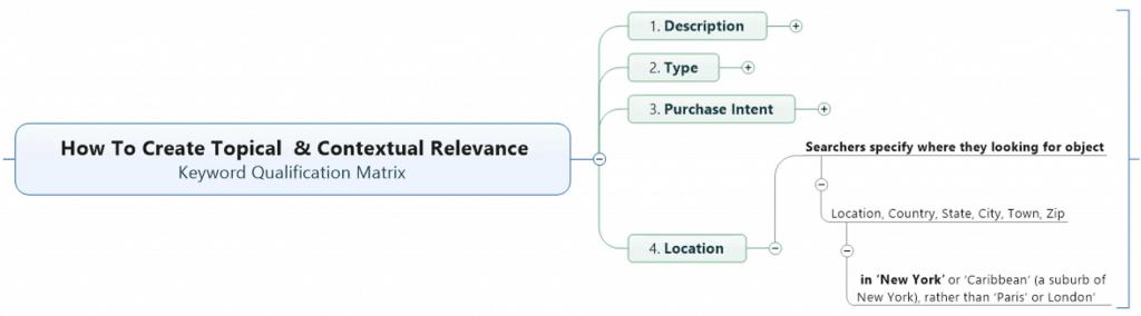 Keyword Qualification Method: (4) Location