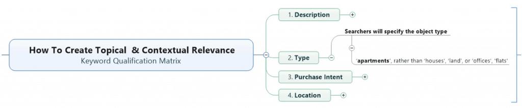Keyword Qualification Method: (2) Type